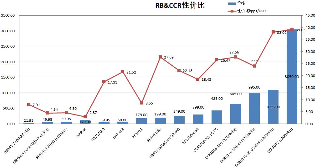RB产品性价比